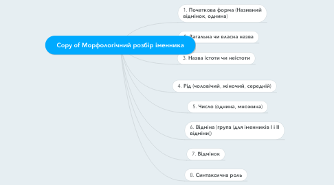 Mind Map: Copy of Морфологічний розбір іменника