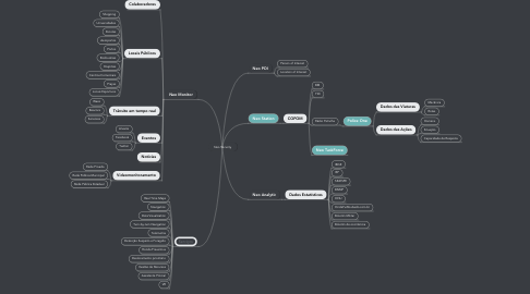 Mind Map: Insights Security