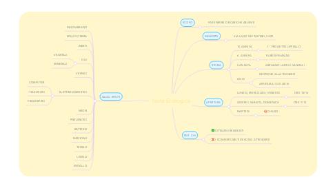 Mind Map: Isola Ecologica