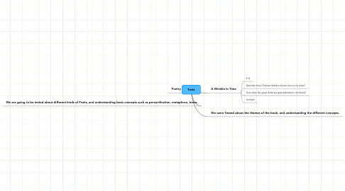 Mind Map: Tests