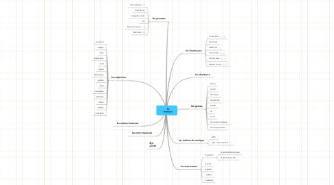 Mind Map: La musique
