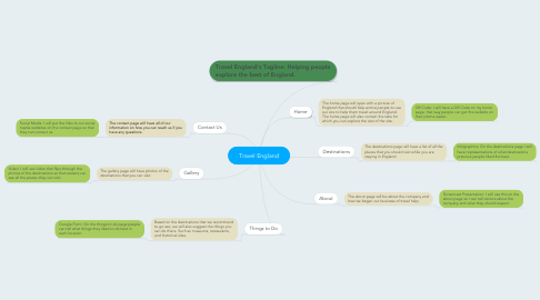 Mind Map: Travel England
