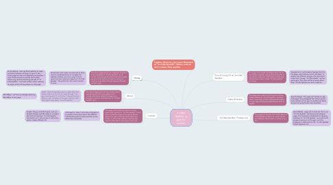Mind Map: A Little Sparkle- a gym for women