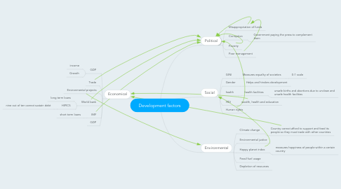 Mind Map: Development factors
