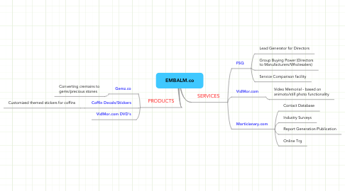 Mind Map: EMBALM.co