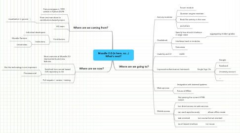 Mind Map: Moodle 2.0 (is here, so...) What's next?