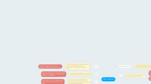 Mind Map: Autism Awareness