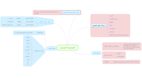 Mind Map: المجموعة الشمسية