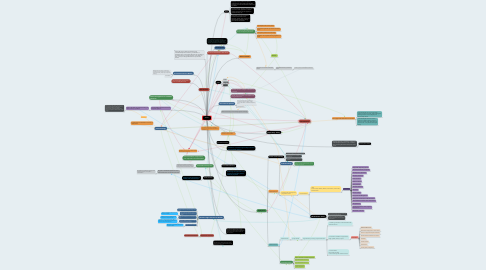 Mind Map: Power