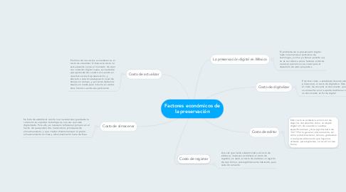 Mind Map: Tipología Documental