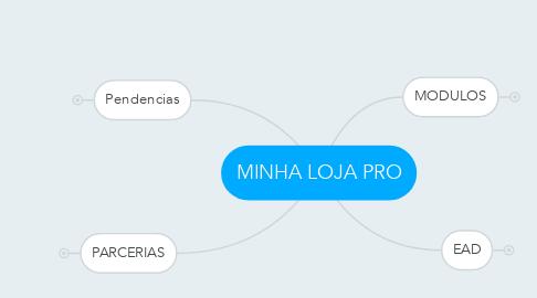 Mind Map: MINHA LOJA PRO