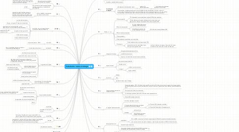 Mind Map: Pecha Kucha