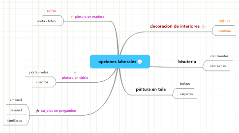 Mind Map: opciones laborales