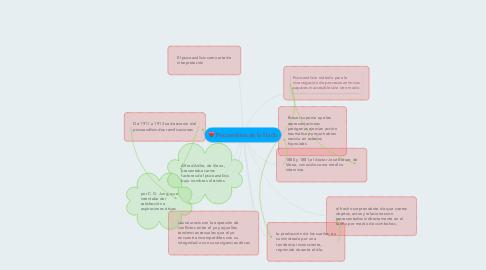 Mind Map: Psicoanálisis de la líbido