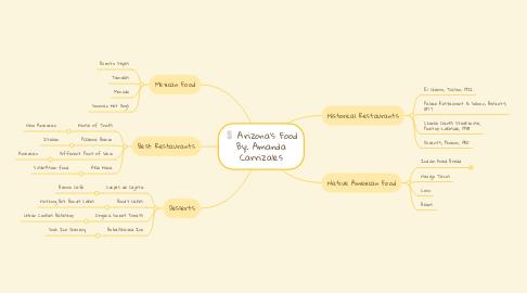 Mind Map: Arizona's Food By: Amanda Carrizales