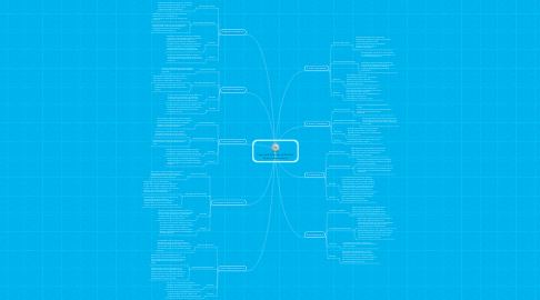 Mind Map: Types and Purposes of Grade 6 Science Assessments