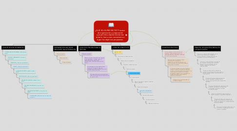 Mind Map: ¿QUÉ ES UN PROYECTO? Proceso de organización y preparación que permite adoptar decisiones sobre la forma mas conveniente a lograr los objetivos propuestos.
