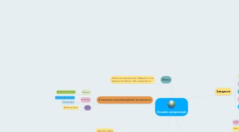 Mind Map: Онлайн-комунікація
