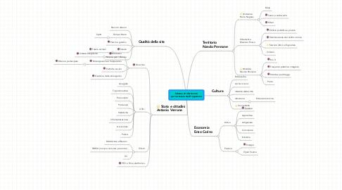 Mind Map: Schema di riferimento per la stesura del Programma