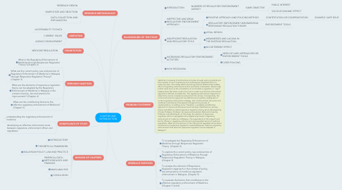 Mind Map: CHAPTER ONE: INTRODUCTION