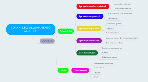 Mind Map: I DANNI DELL'INQUINAMENTO ACUSTICO