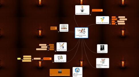 Mind Map: La Administración del Tiempo