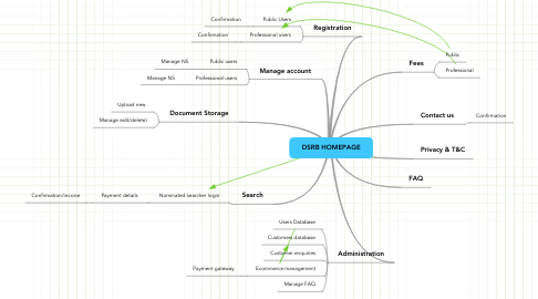Mind Map: DSRB HOMEPAGE