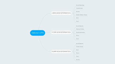 Mind Map: Dakota's LPN