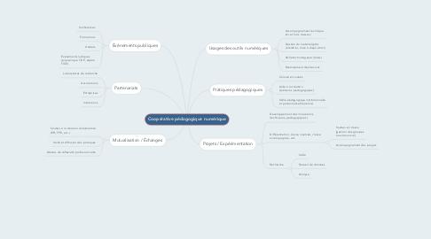 Mind Map: Coopérative pédagogique numérique