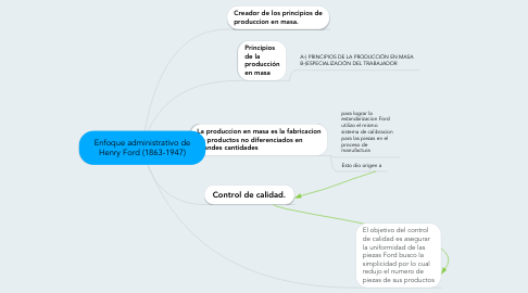 Mind Map: Enfoque administrativo de Henry Ford (1863-1947)