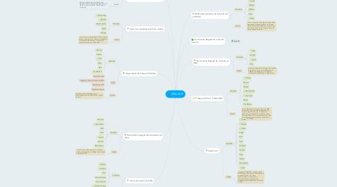Mind Map: CIPA 2017