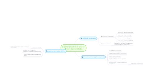 Mind Map: Sistema Educativo en México  Retos y Oportunidades