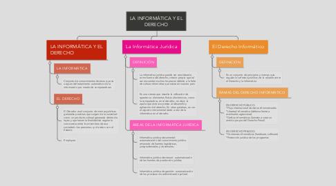 Mind Map: LA INFORMÁTICA Y EL DERECHO