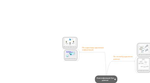 Mind Map: Классификация баз данных