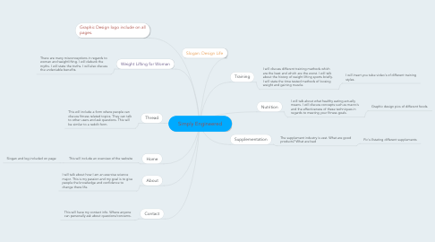 Mind Map: Simply Engineered