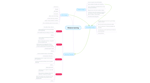 Mind Map: Distance Learning