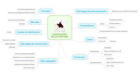 Mind Map: CHOCOLATES DE LA FORTUNA