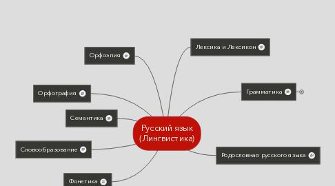 Mind Map: Русский язык (Лингвистика)