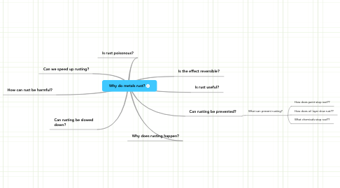 Mind Map: Why do metals rust?