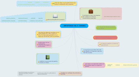 Mind Map: IMPORTANCIA DEL E- COMERCE.