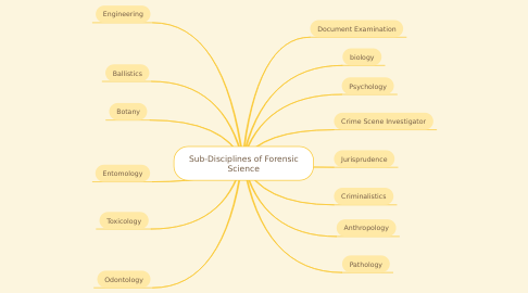 Mind Map: Sub-Disciplines of Forensic Science