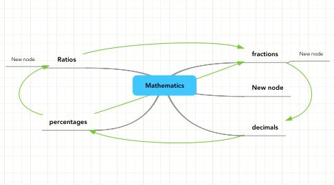 Mind Map: Mathematics