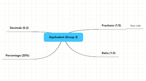 Mind Map: Equilvalent (Group 2)