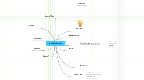 Mind Map: MindMeister  API
