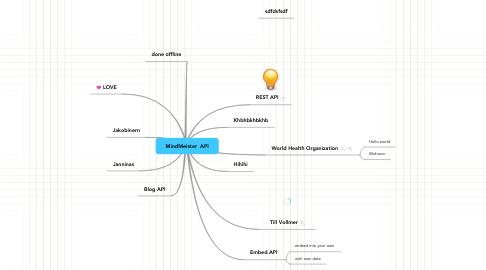 Mind Map: MindMeister  API