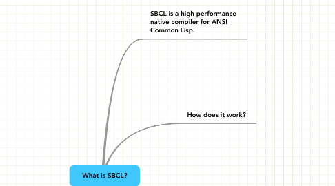 Mind Map: What is SBCL?