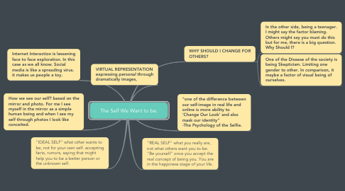 Mind Map: The Self We Want to be.