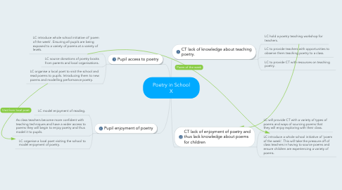 Mind Map: Poetry in School X