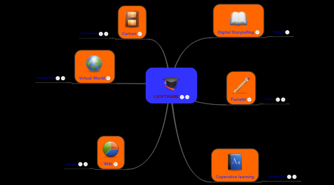 Mind Map: I SOFTWARE