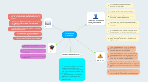 Mind Map: The Flipped Classroom